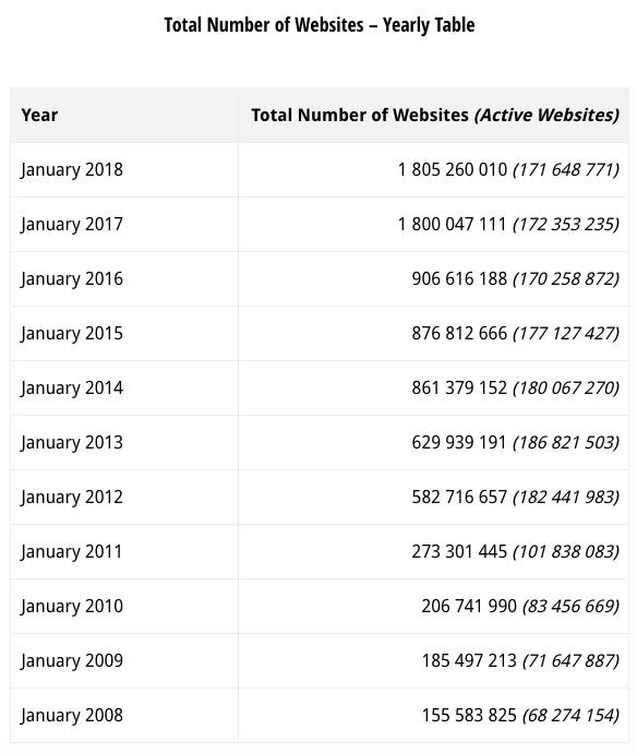 white label website builder - website statistics